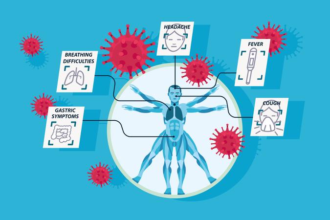 Description of the main symptoms of coronavirus infection Illustration
