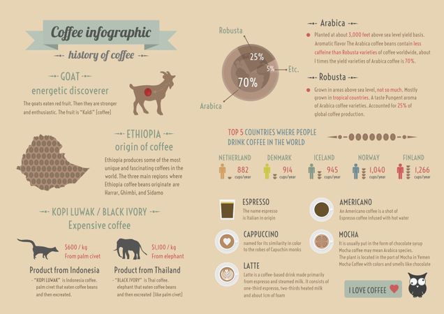 History Of Coffee, Infographic, Retro And Pastel Style Illustration