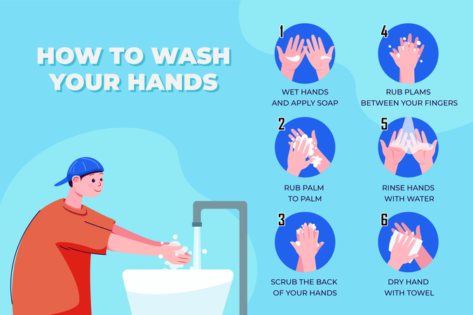 How to Wash Your Hands Properly Step by Step guide Illustration
