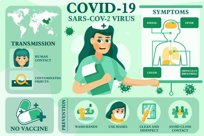 Medical guideline related coronavirus Illustration