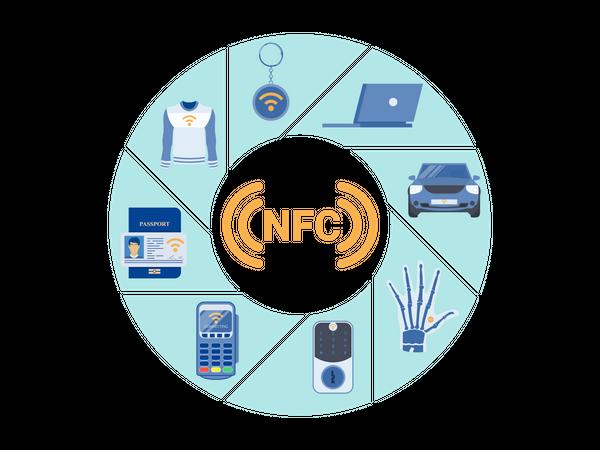 NFC Gadget Utilization Expansion Illustration