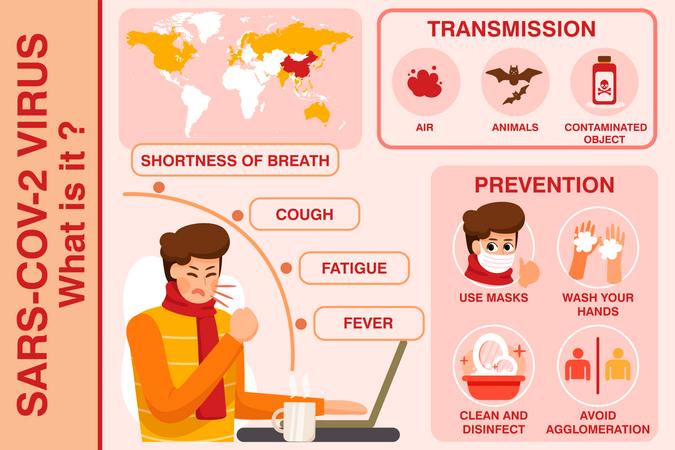 What is coronavirus or COVID-19 Illustration